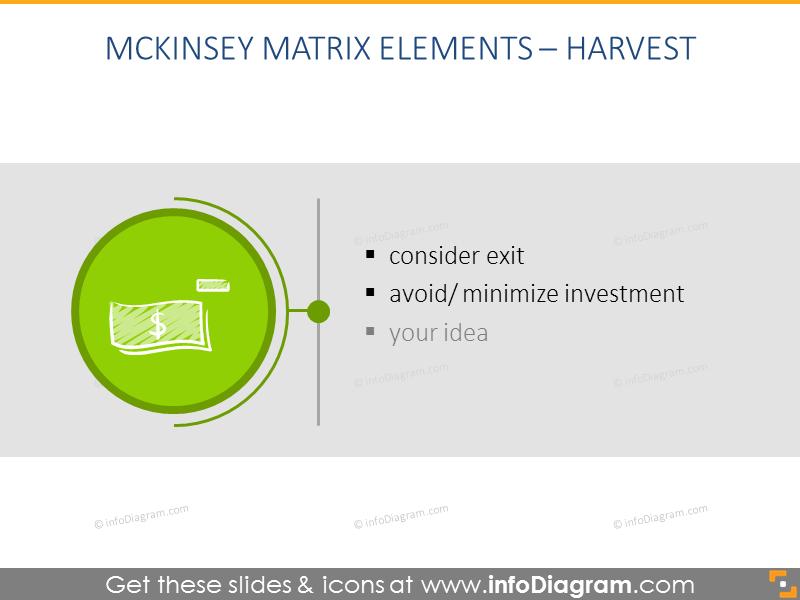 Harvest results of gemckinsey analysis
