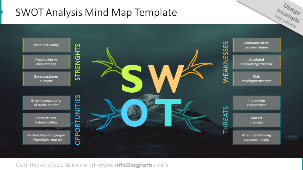 SWOT analysis mind map on the photo background
