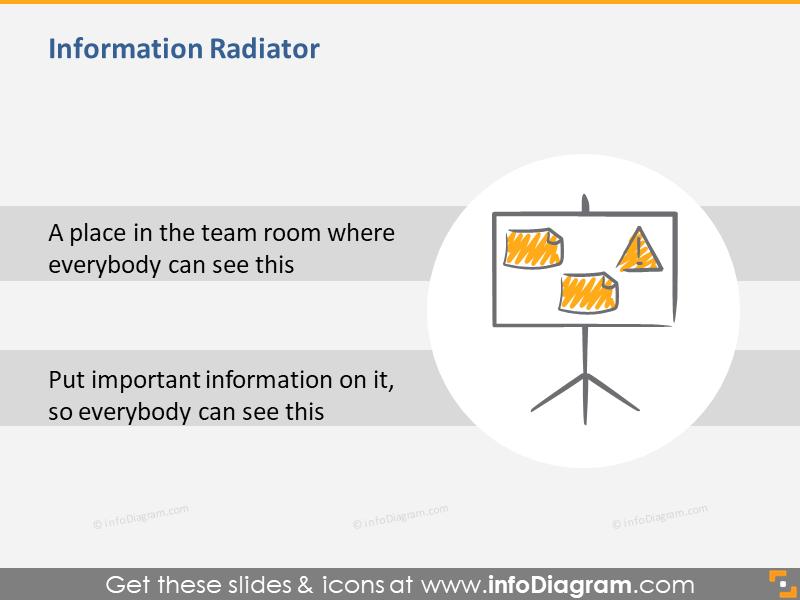 Information Radiator in Scrum