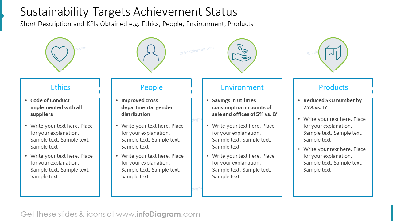 Sustainability Targets Achievement Status