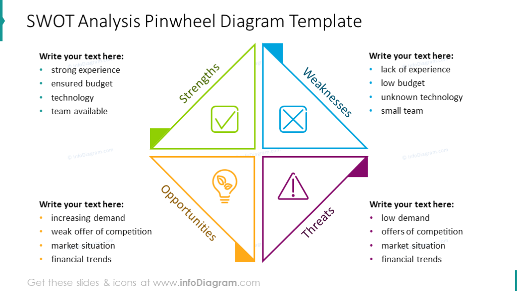 SWOT analysis illustrated with pinwheel diagram