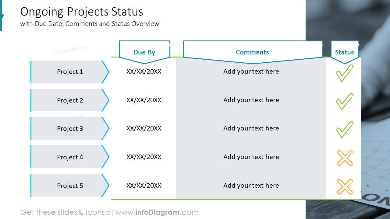 Ongoing Projects Status