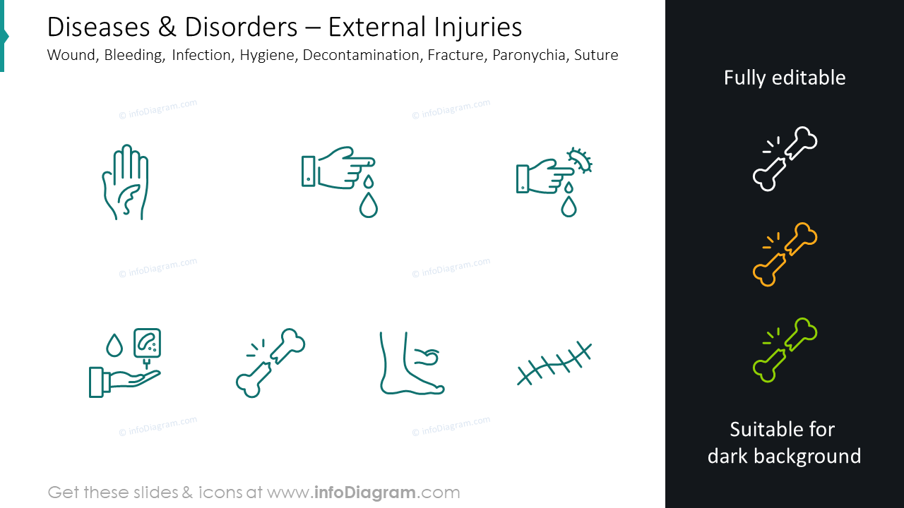 External injuries icons: wound, bleeding, infection, hygiene