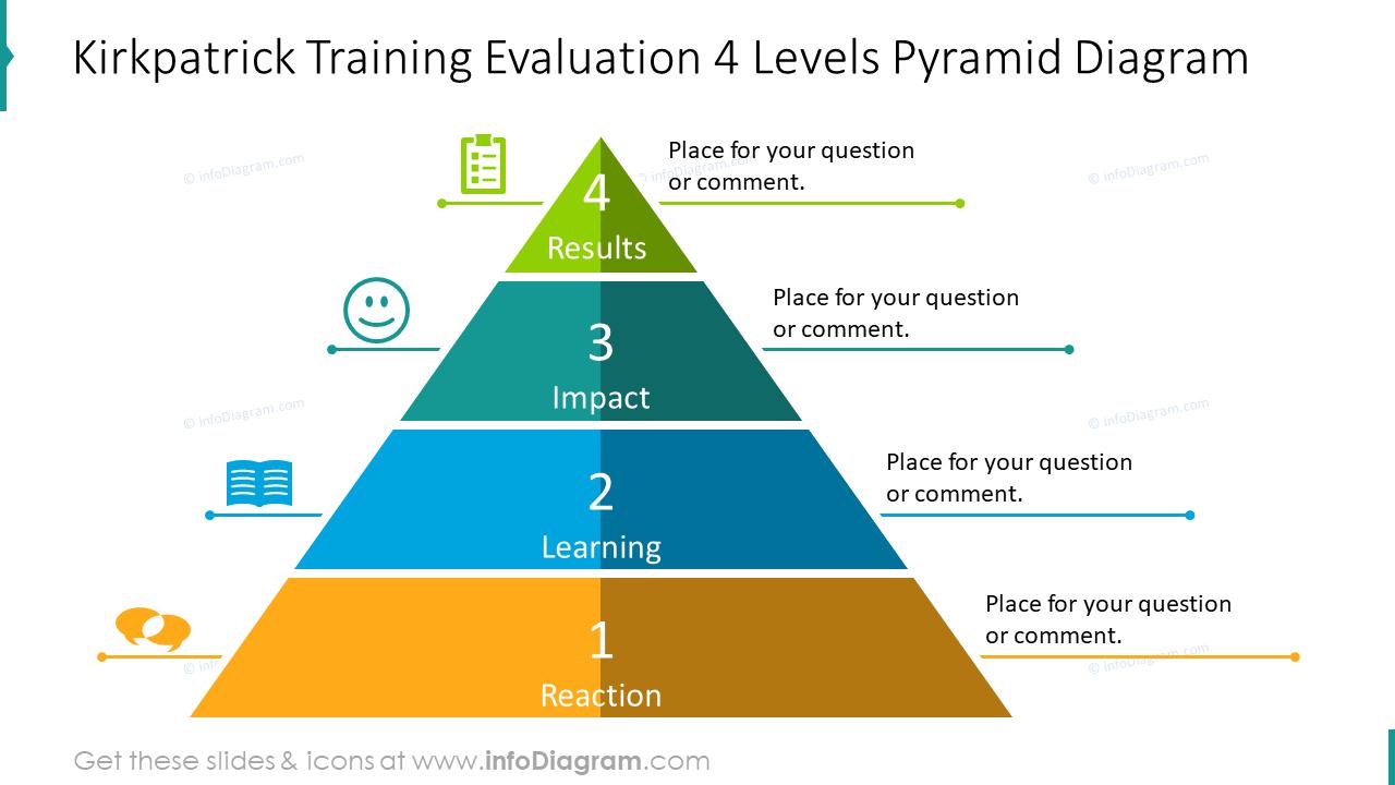 Kirkpatrick training evaluation four levels pyramid diagram