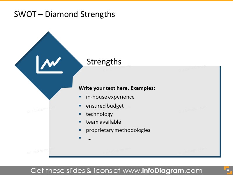 Analysis of strengths shown with diamond graphics and text description