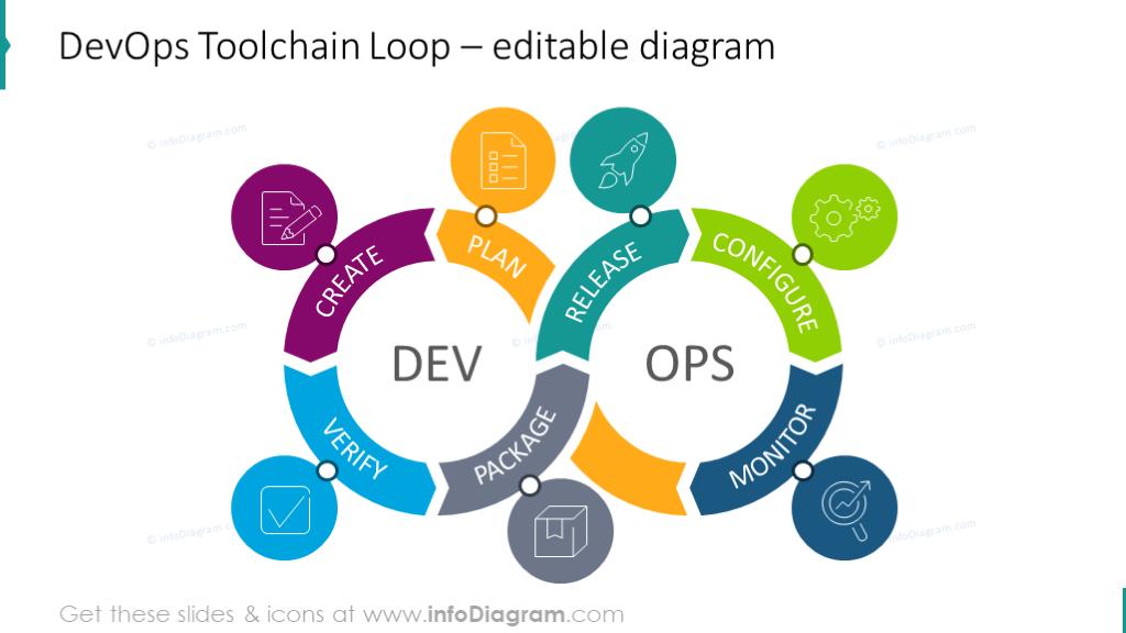 Editable DevOps Toolchain Loop