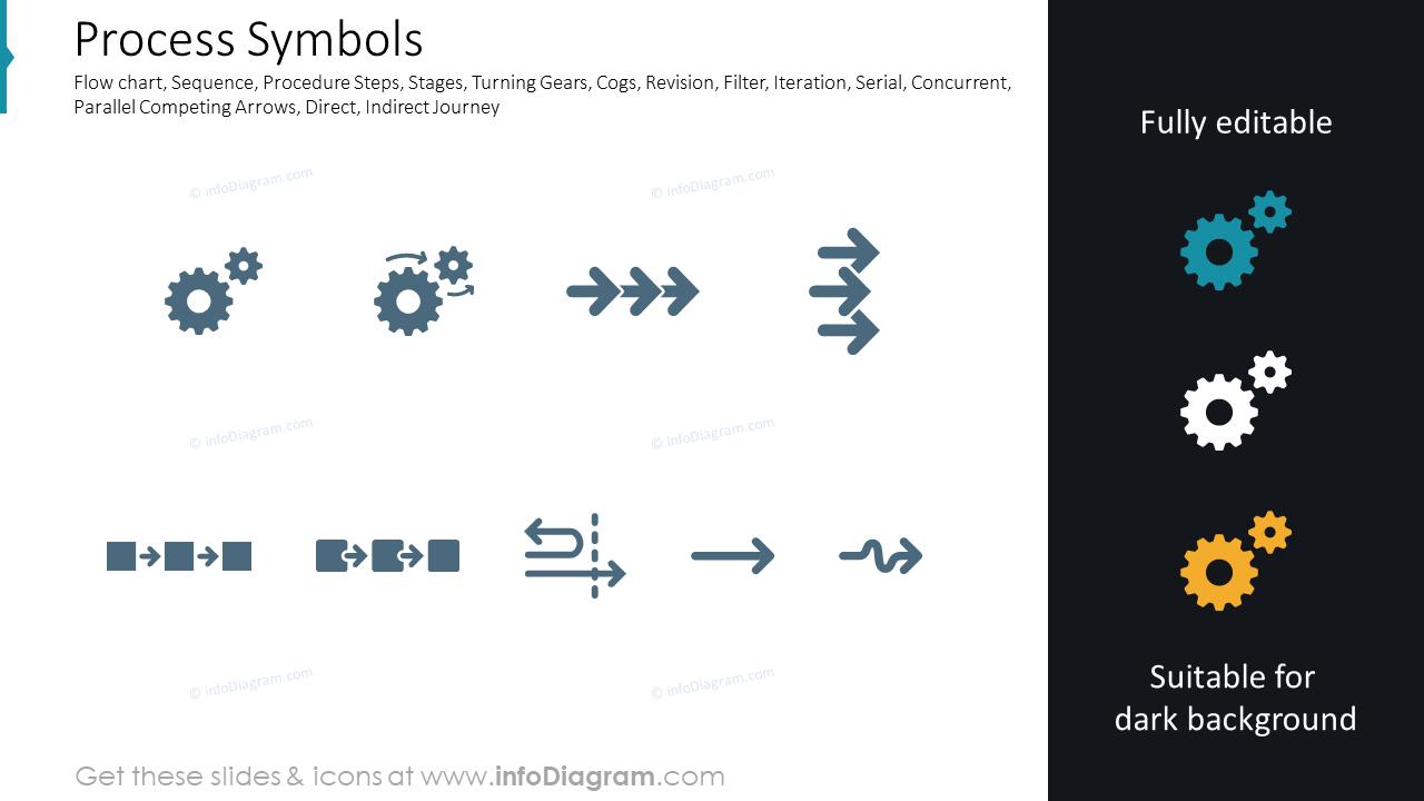 Process Symbols