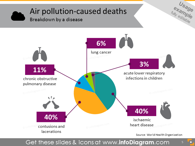 Air pollution caused deaths by disease infographics