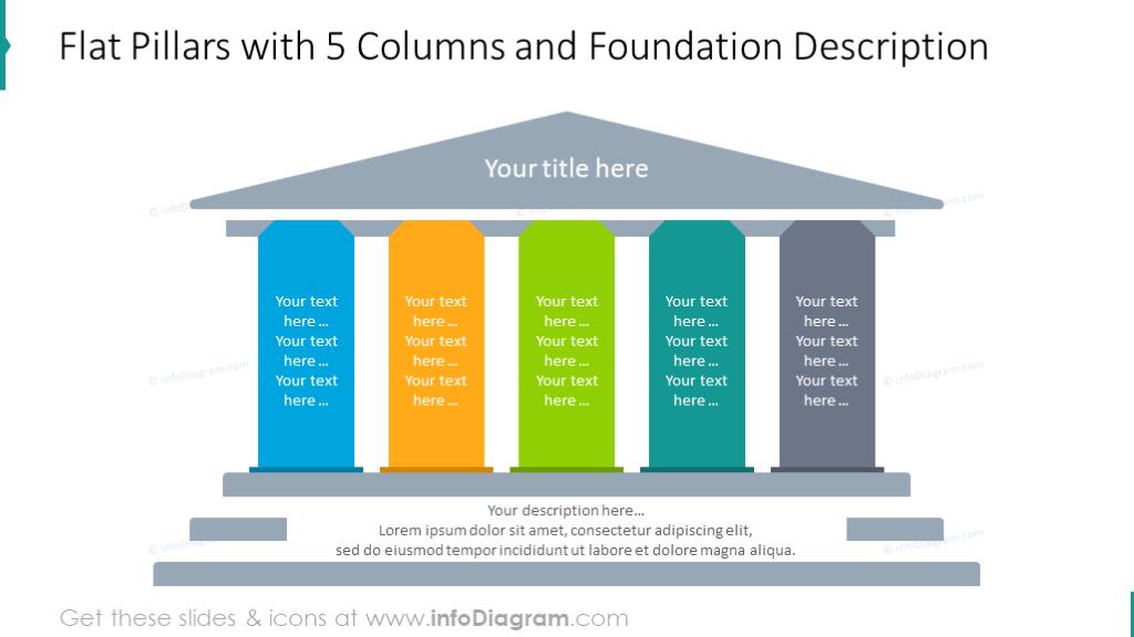Flat diagram with 5 columns and foundation description