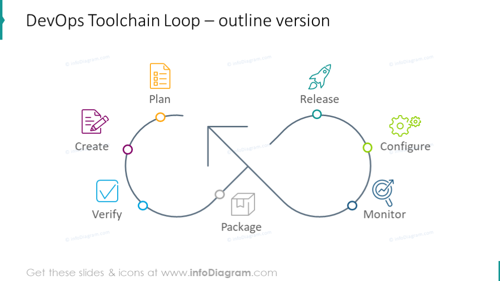 Example of the outlineDevOps toolchain cycle chart