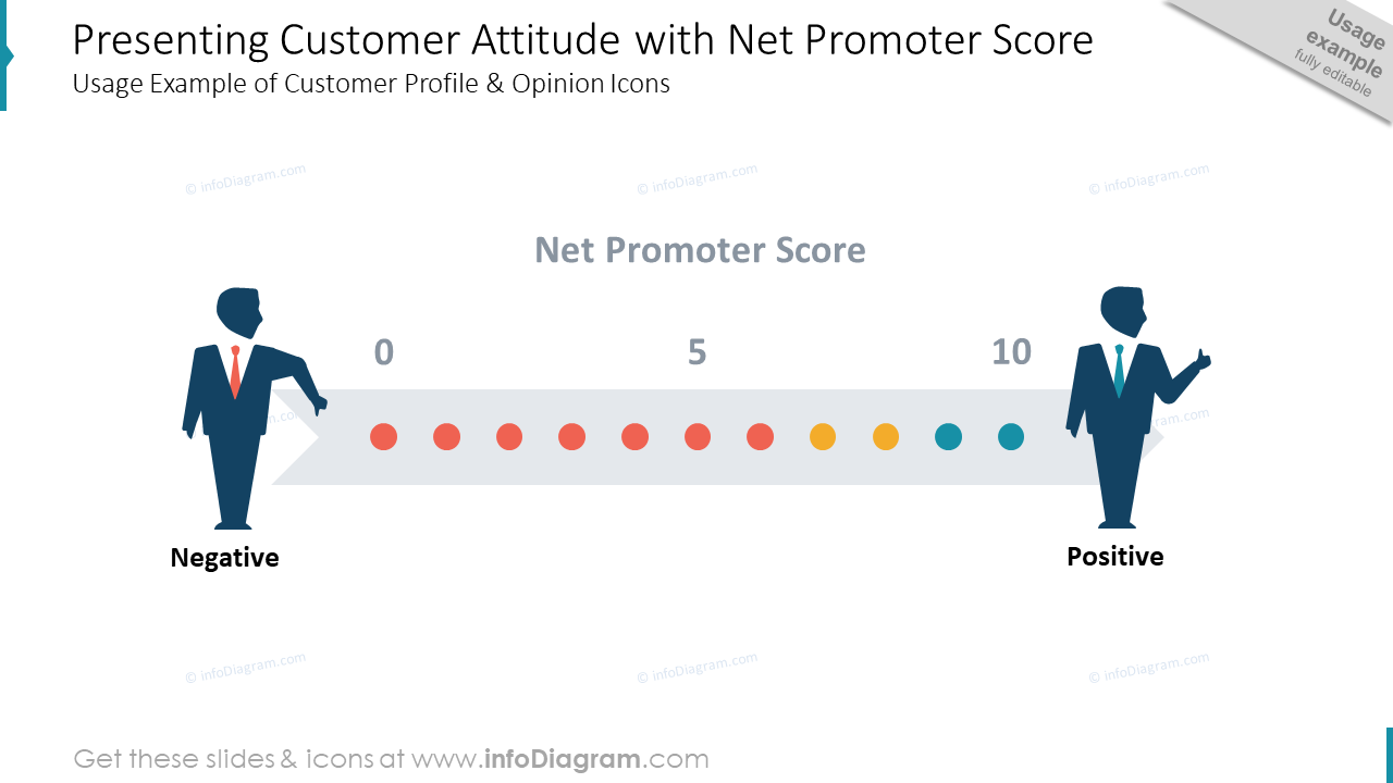 net promoter score nps customer attitude scale ppt