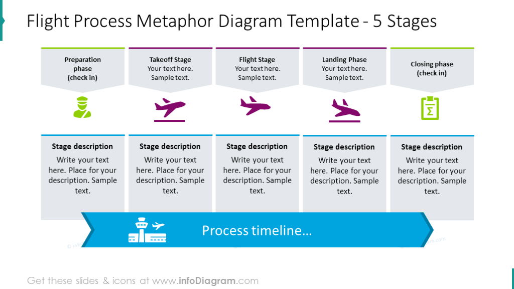 Five stages flight process with outline icons and text placeholder