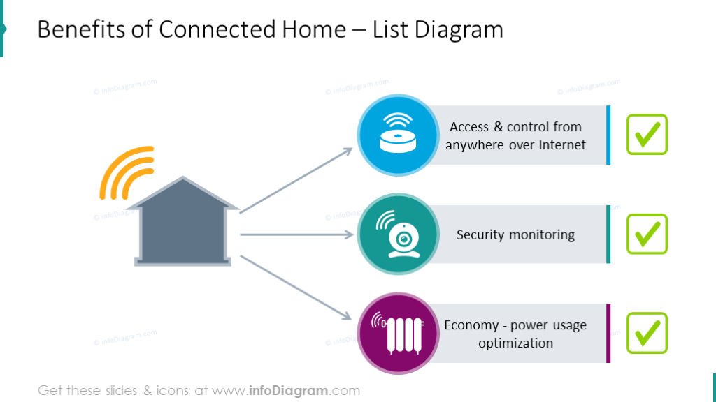 Benefits of connected home illustrated with list diagram and icons