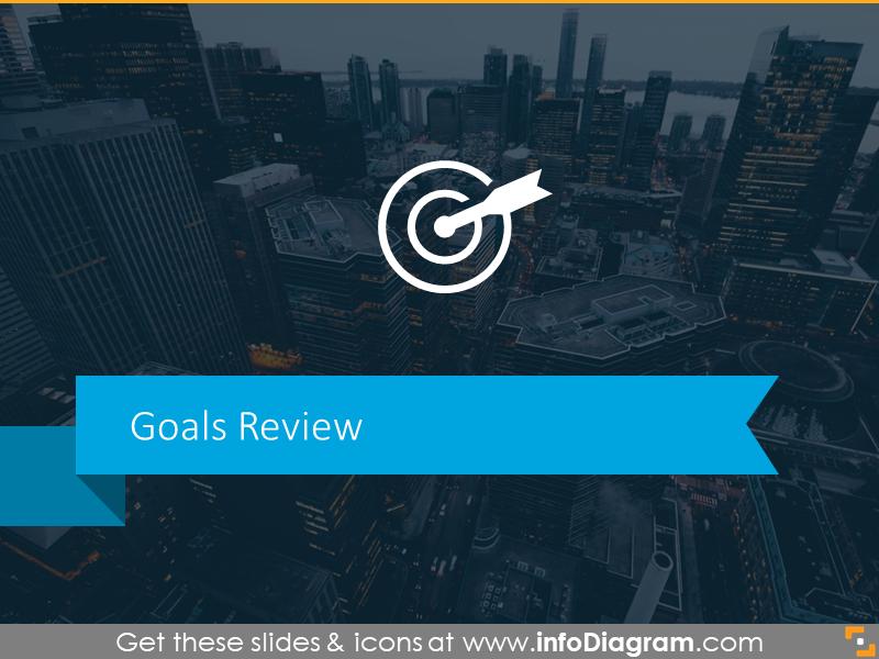 Goal Achievement Checklist board report