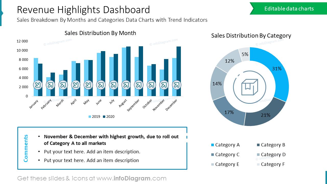 Revenue Highlights Dashboard