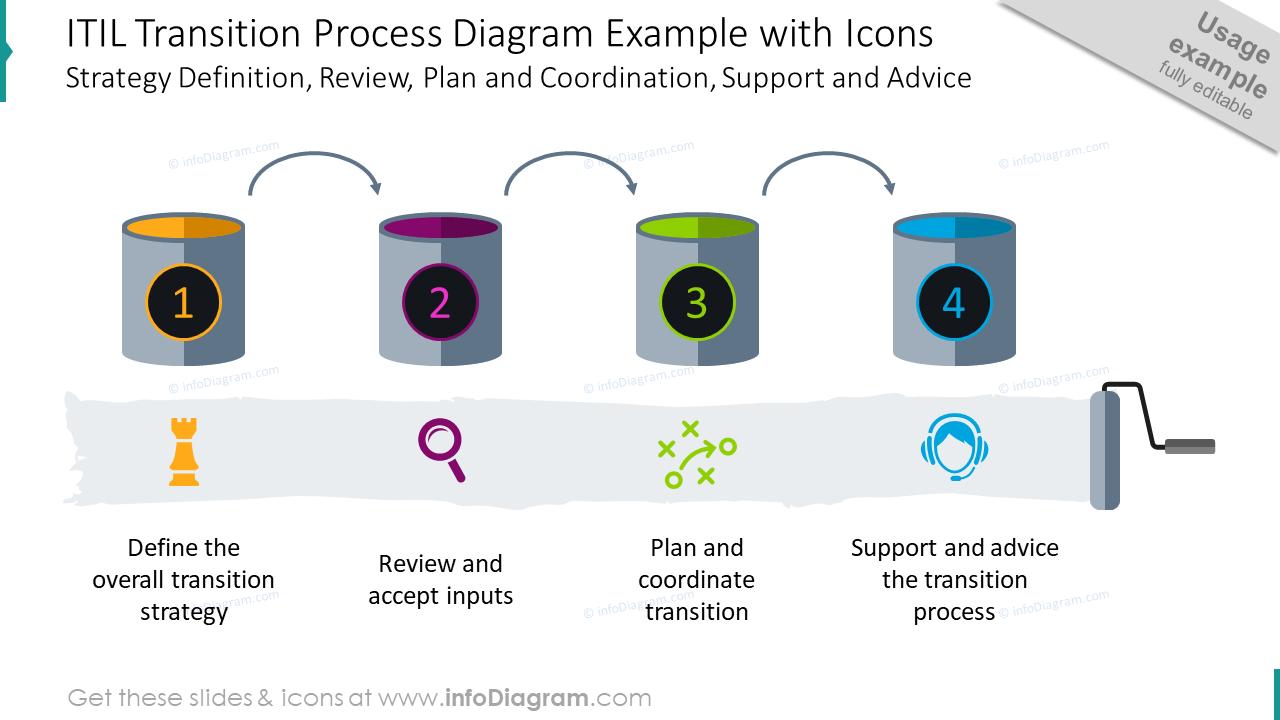 ITIL transition pocess diagram