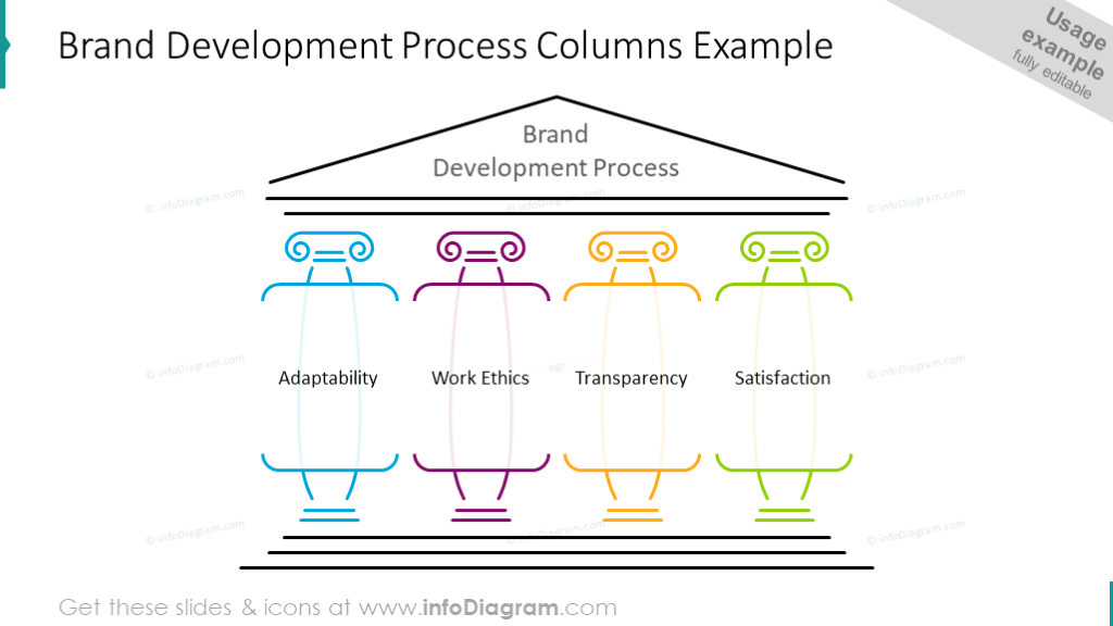 Brand development process column diagram