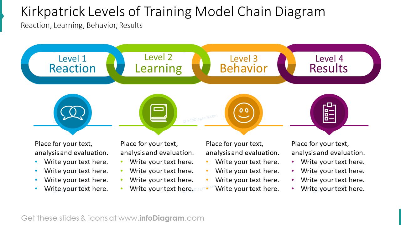 Kirkpatrick levels of training model chain diagram