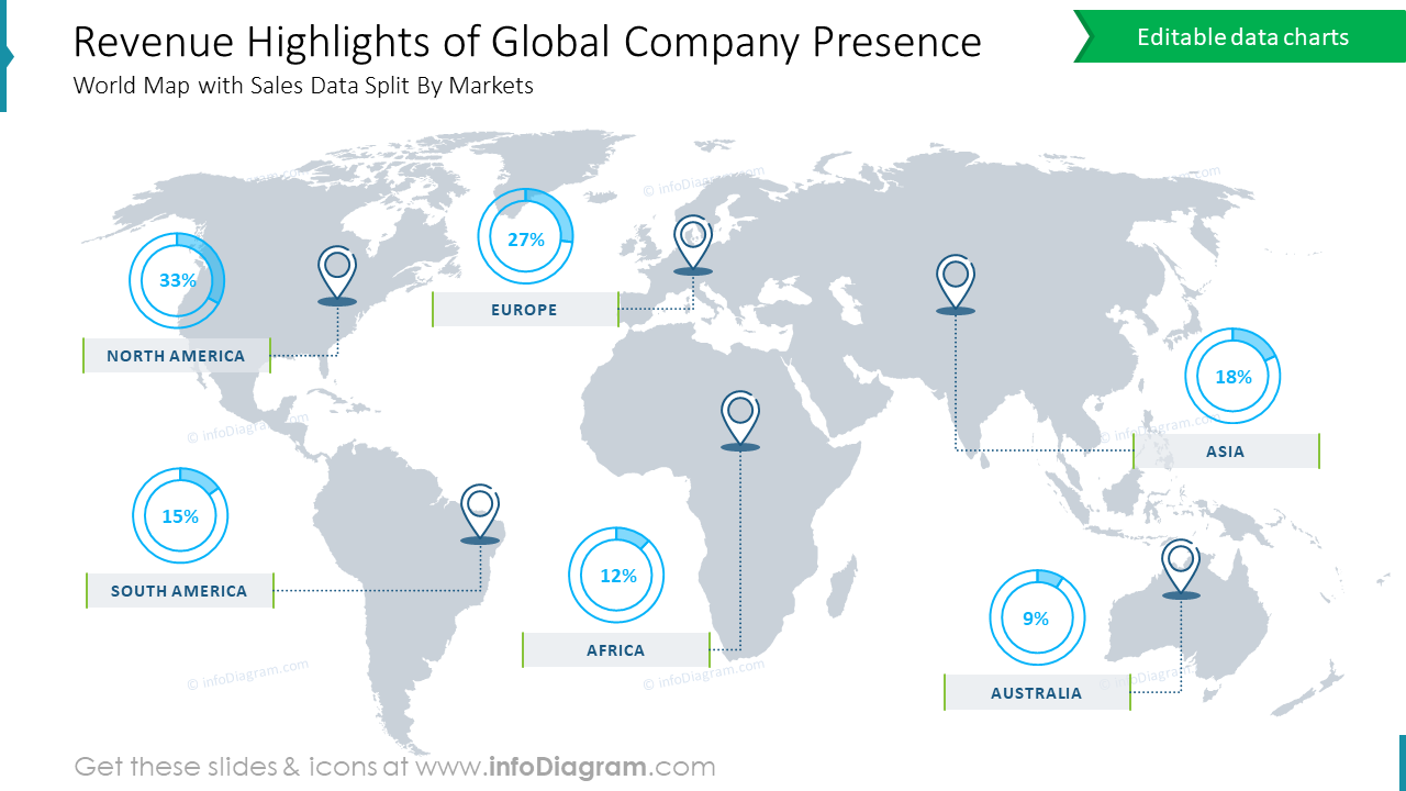 Revenue Highlights of Global Company Presence
