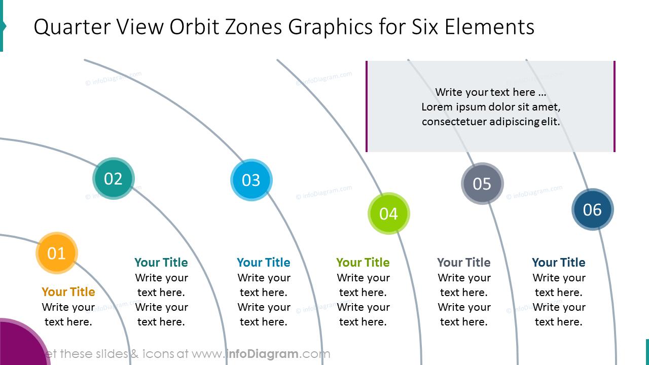 Quarter view orbit zones graphics for six  elements