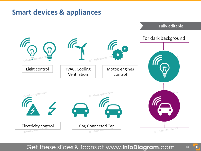 Smart devices & appliances