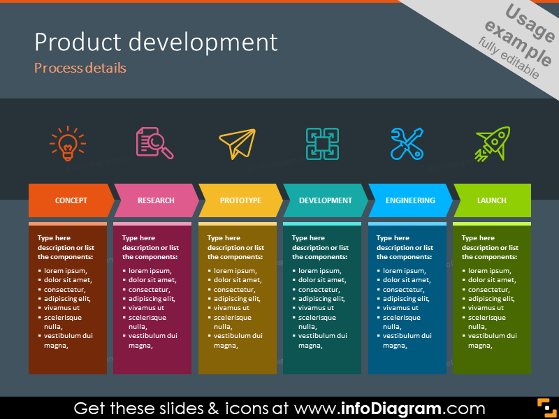Example of the product development process illustrated with steps