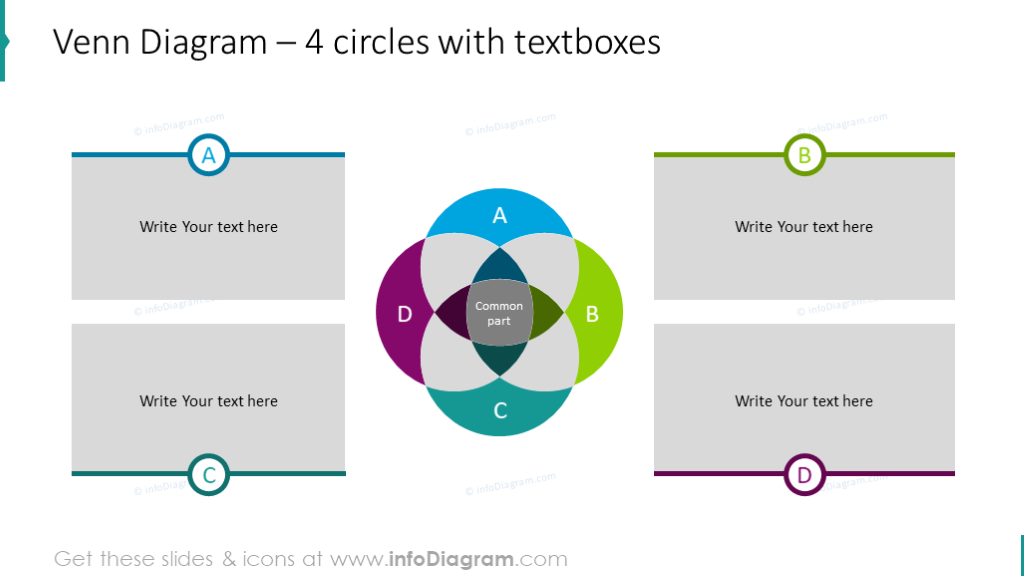 Example of the 4 circles intersection chart with textboxes