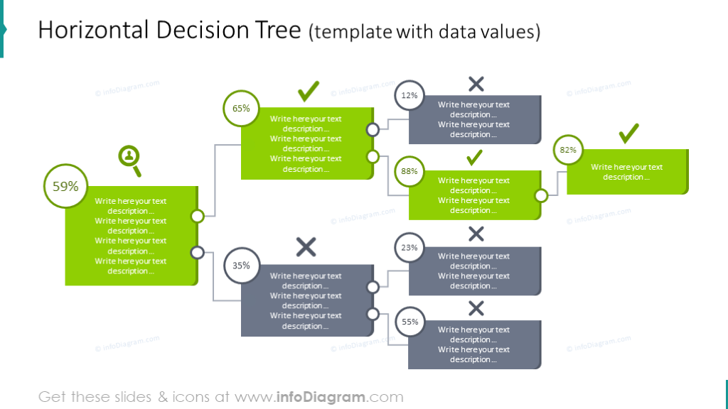 Example of the horizontal decision tree with data values