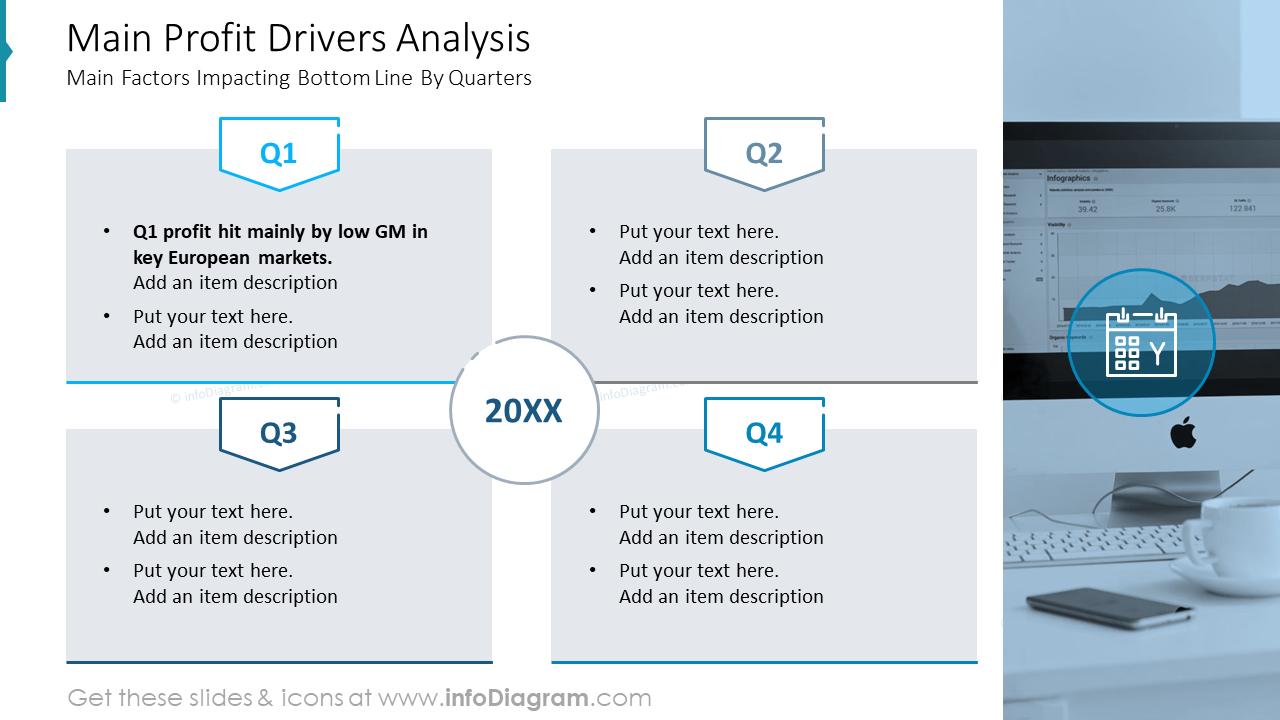 Main Profit Drivers Analysis