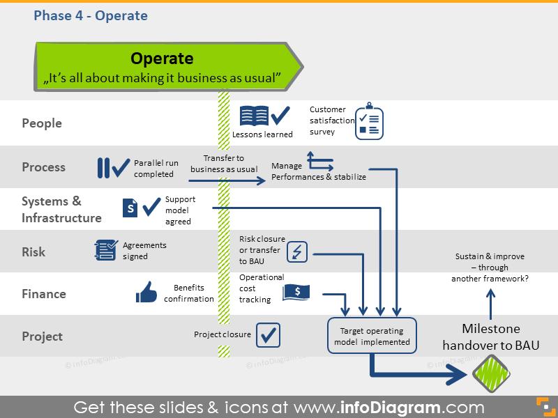 operate phase BPO transition schema slide ppt