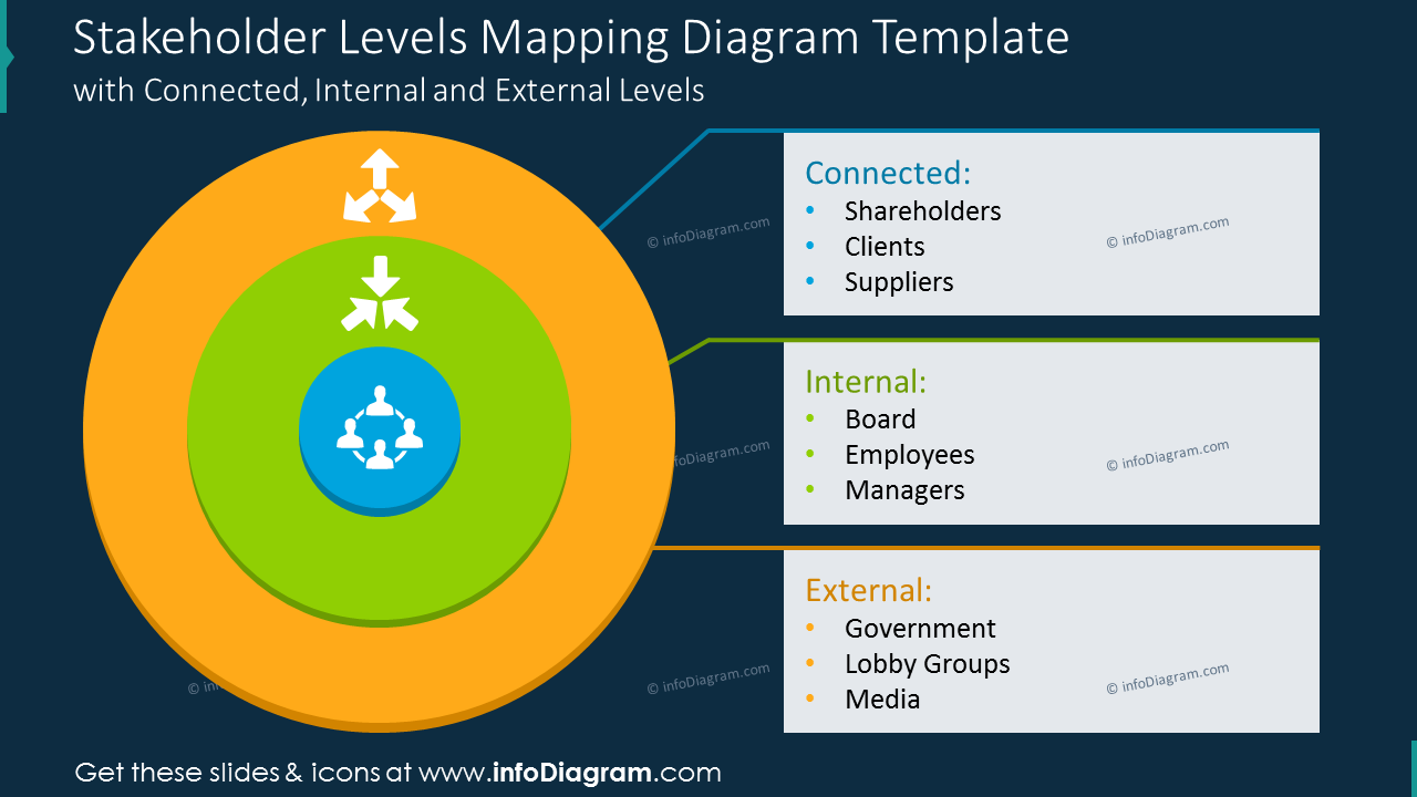 Stakeholder levels mapping diagram template
