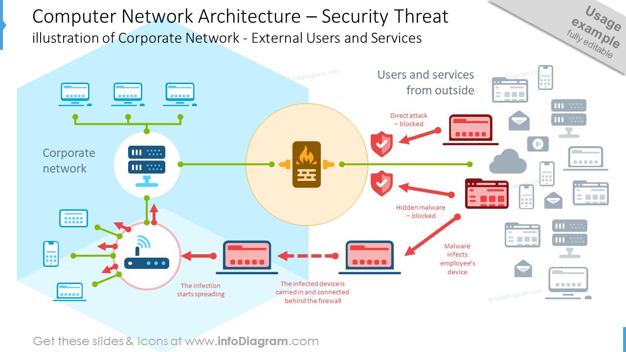 Computer network architecture graphics