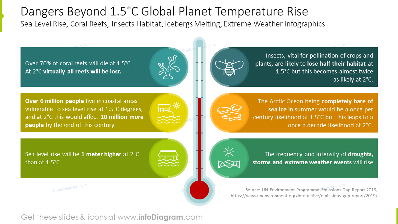 Global planet temperature rise infographics