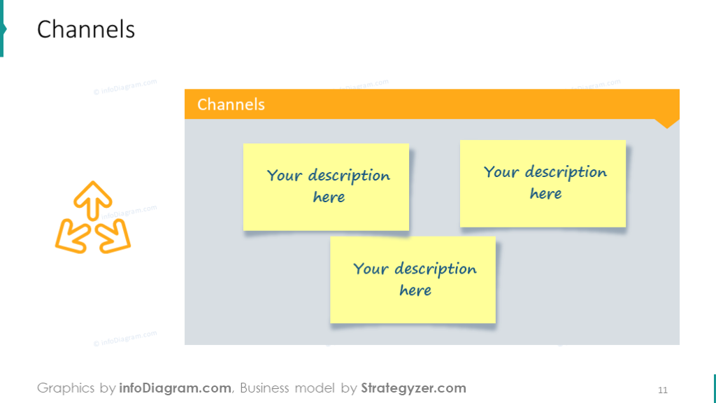 Template intended to show channels that illustrated with post-it note