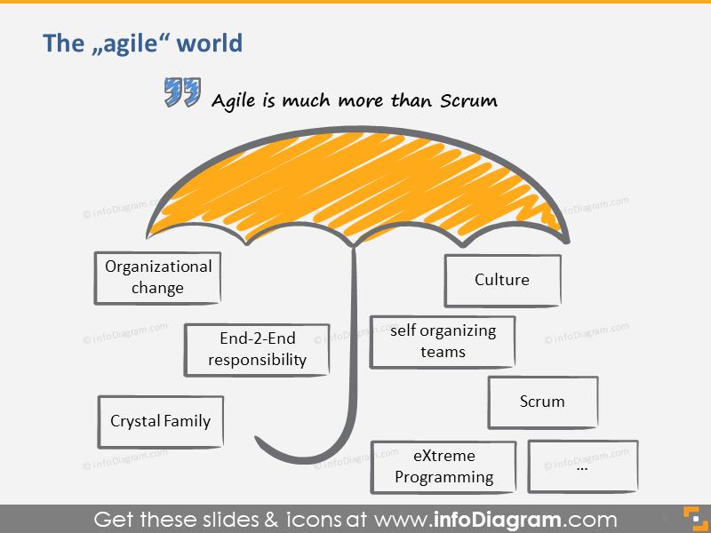 Agile World Definition Umbrella Scrum