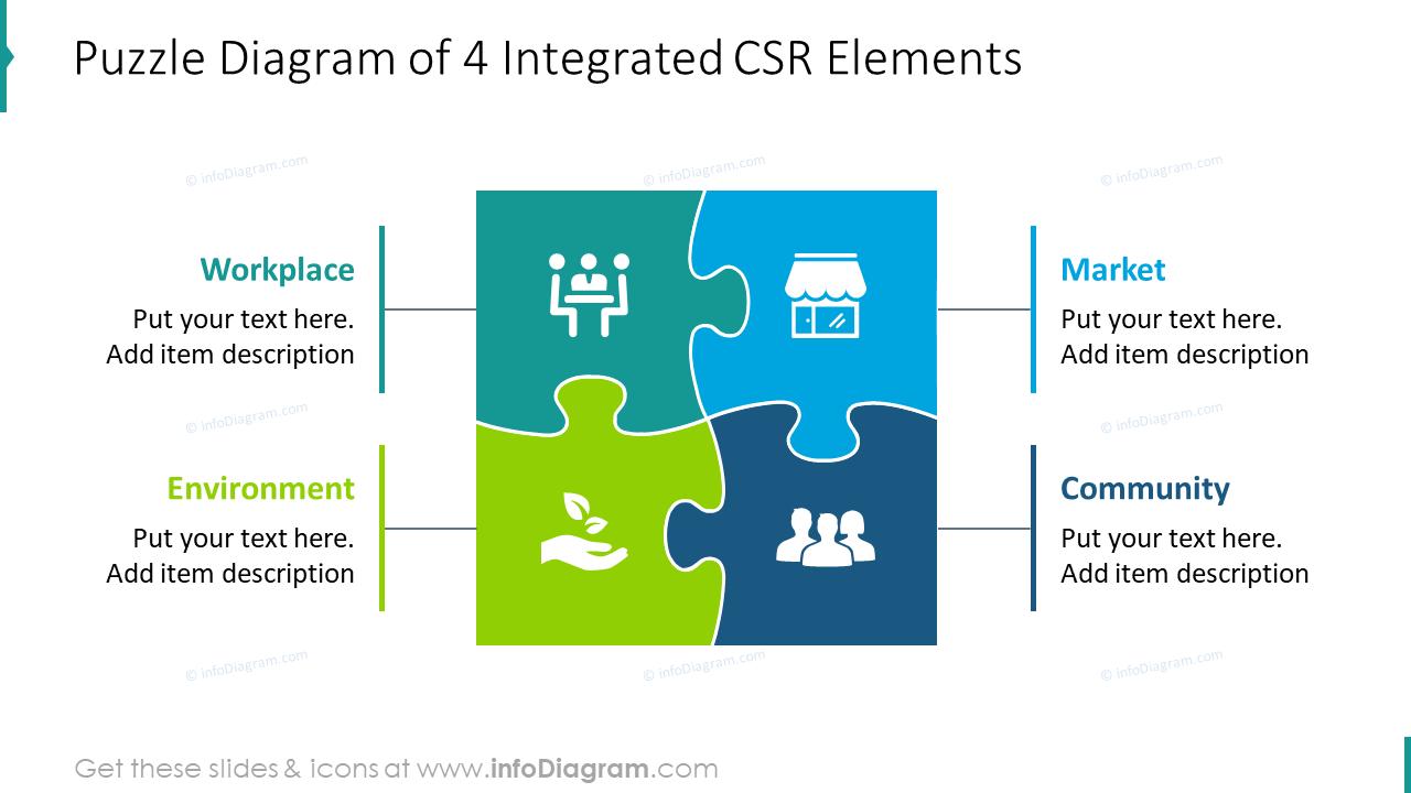 Puzzle diagram of four integrated CSR elements