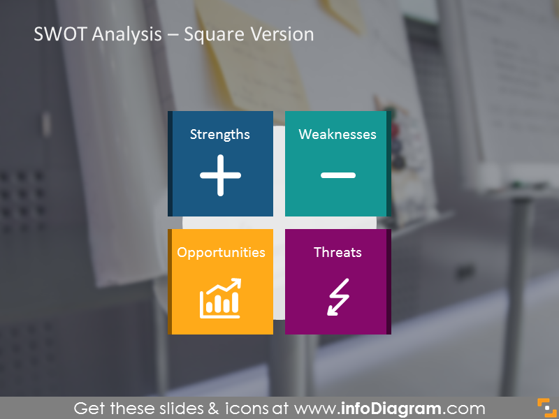 SWOT Analysis – square version
