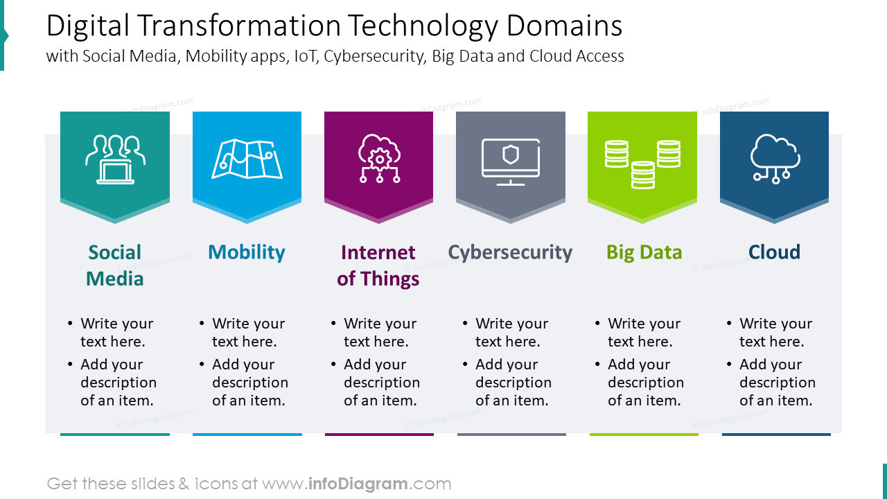 Digital transformation technology domains