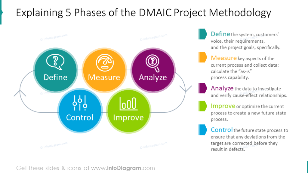 Explaining Six Sigma Presentation Diagrams Ppt Template With 6s Principles  Concepts And Dmaic