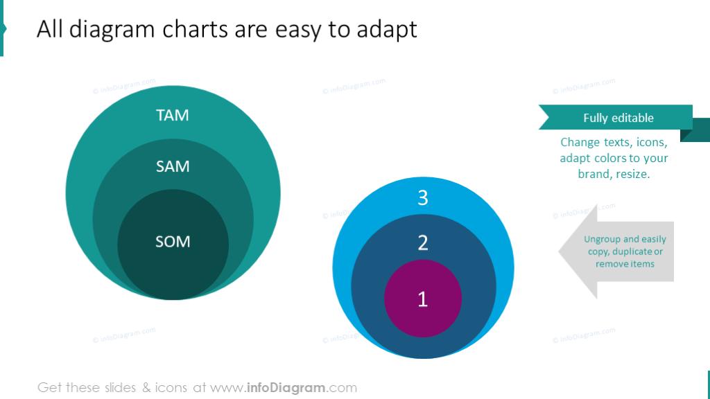 Editability of market analysis diagrams