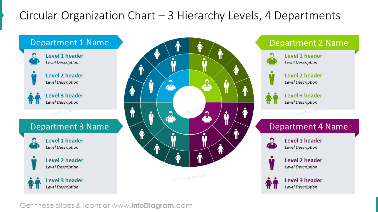 Circular organization chart with three hierarchy levels