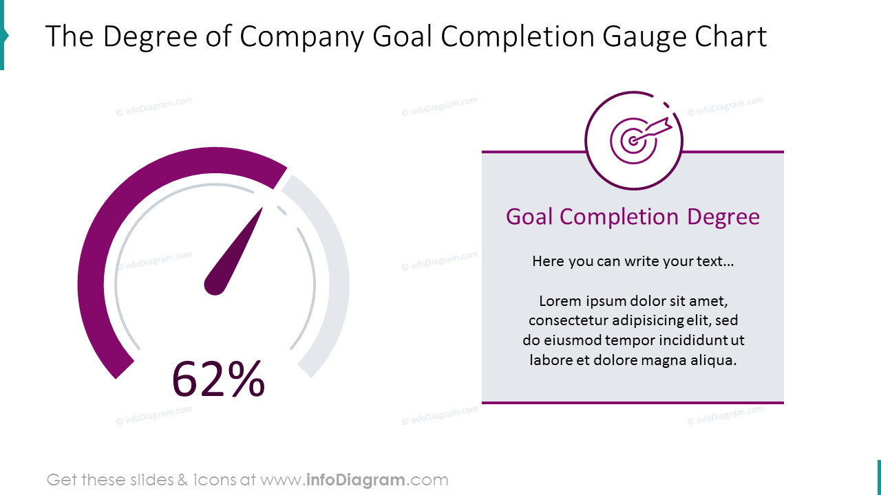 Goal completion degree shown with dashboard chart with text placeholder