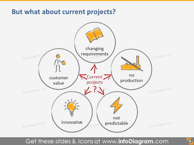 Current Project Challenges Scrum Agile