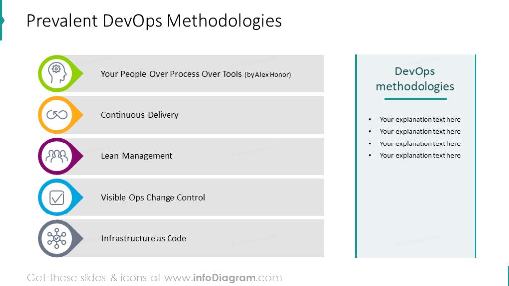 Prevalent DevOps Methodologies showed with icons