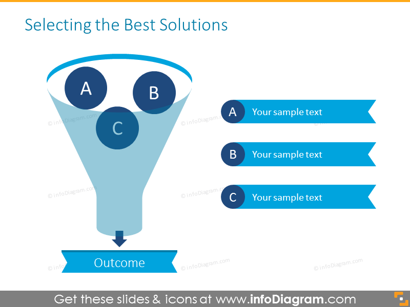Selecting best solutions - funnel diagram