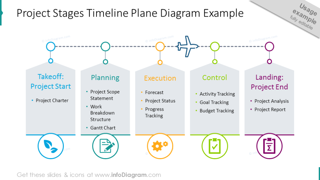 Project stages timeline with plane graphics and text description
