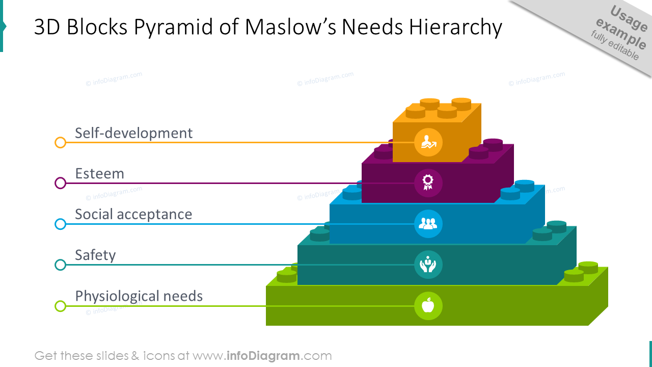 3D blocks pyramid showing the concept of  Maslow's Needs Hierarchy