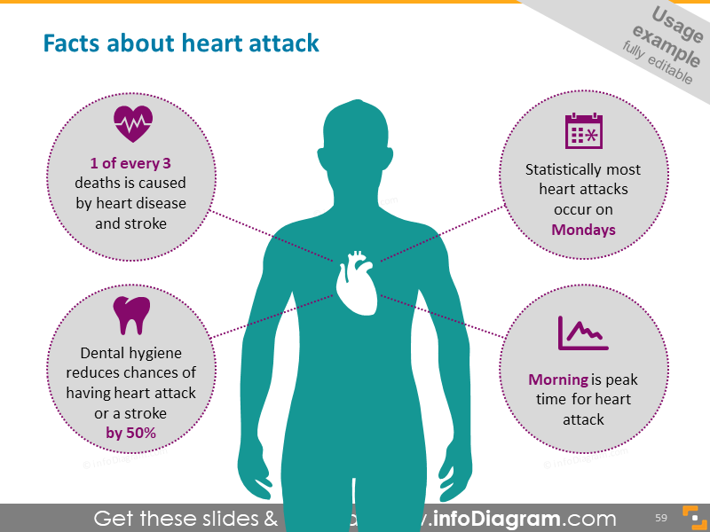 Heart attack facts diagram