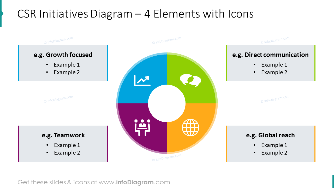 CSR initiatives diagram for four elements with icons