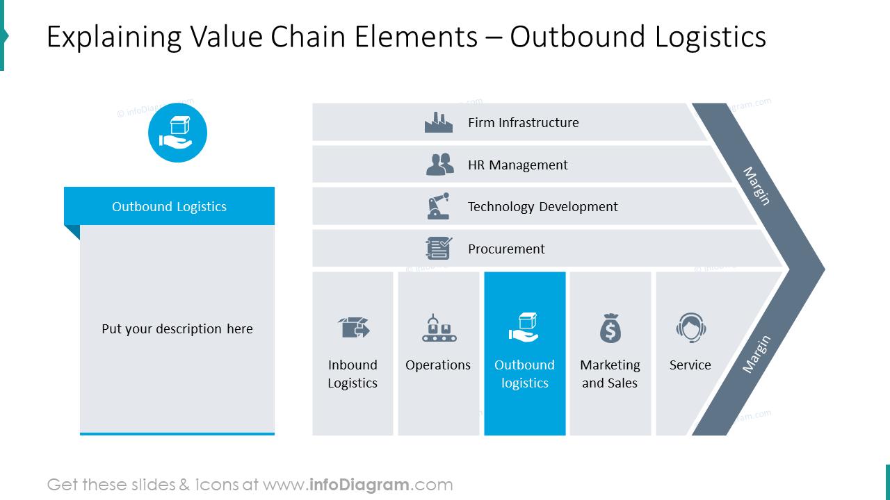 Explaining value chain item: outbound logistics